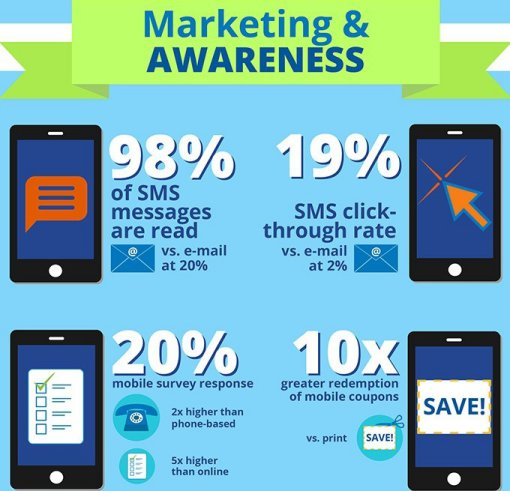 sms marketing statistics