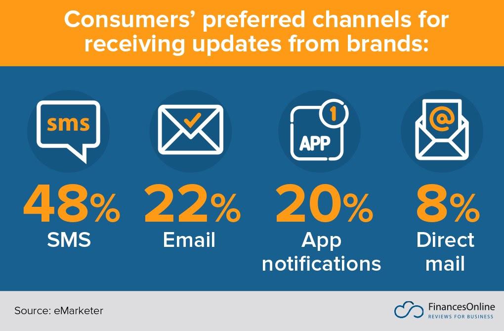SMS-Marketing-Stat-1